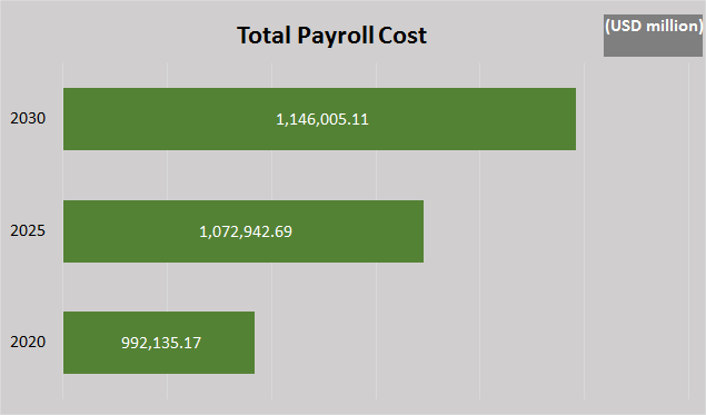 Total Payroll Cost