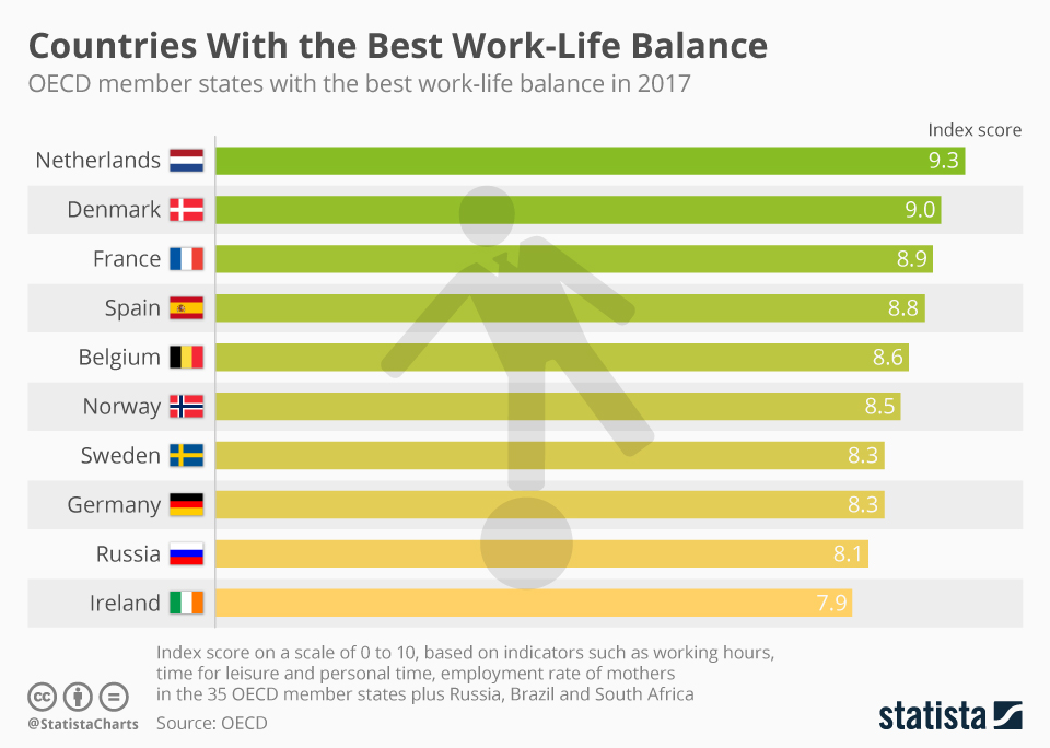 chartoftheday_12977_countries_with_the_best_work_life_balance_n