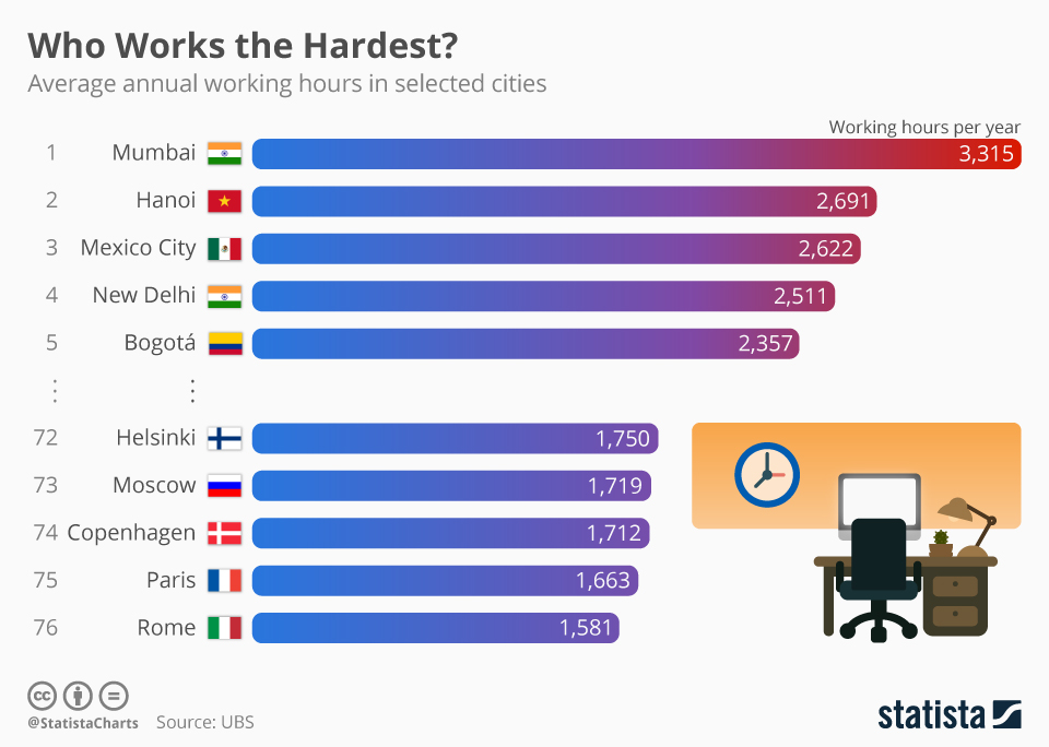 chartoftheday_14091_average_working_hours_in_selcted_cities_n