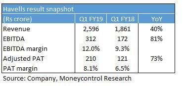 Deeper market penetration