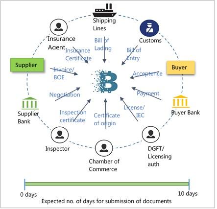 Self liquidating transactional finance express