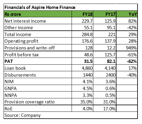 Aspire financials