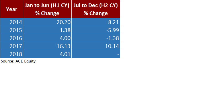 H2CY Sensex Price