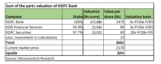 HDFC val