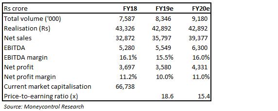 HMCL Valuation