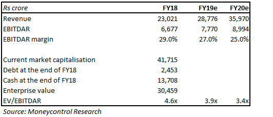 IndiGo valuation