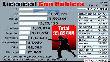 From April next year, national database for gun licence holders