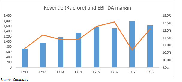 Revenue and EBITDA margin