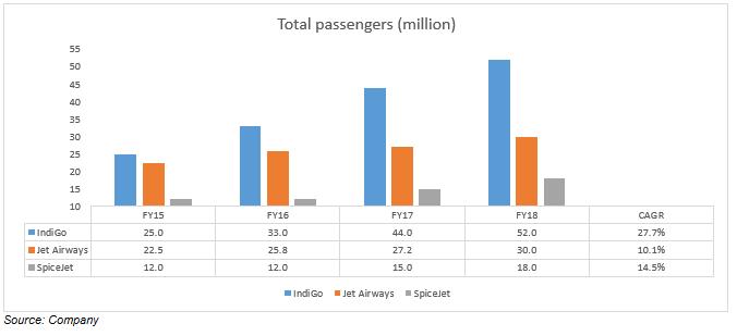 Total passenger