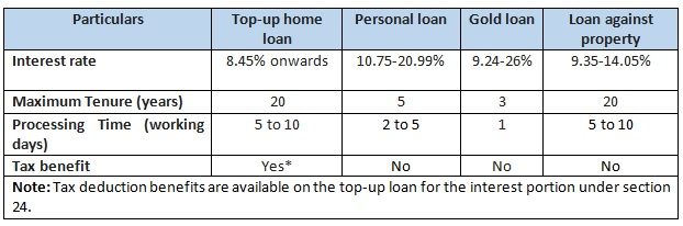 table 2_top up loan