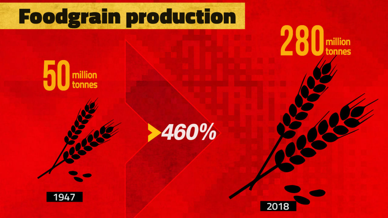 India's food grain production has increased from 50 million tonnes in 1947 to 280 million tonnes in 2018.
