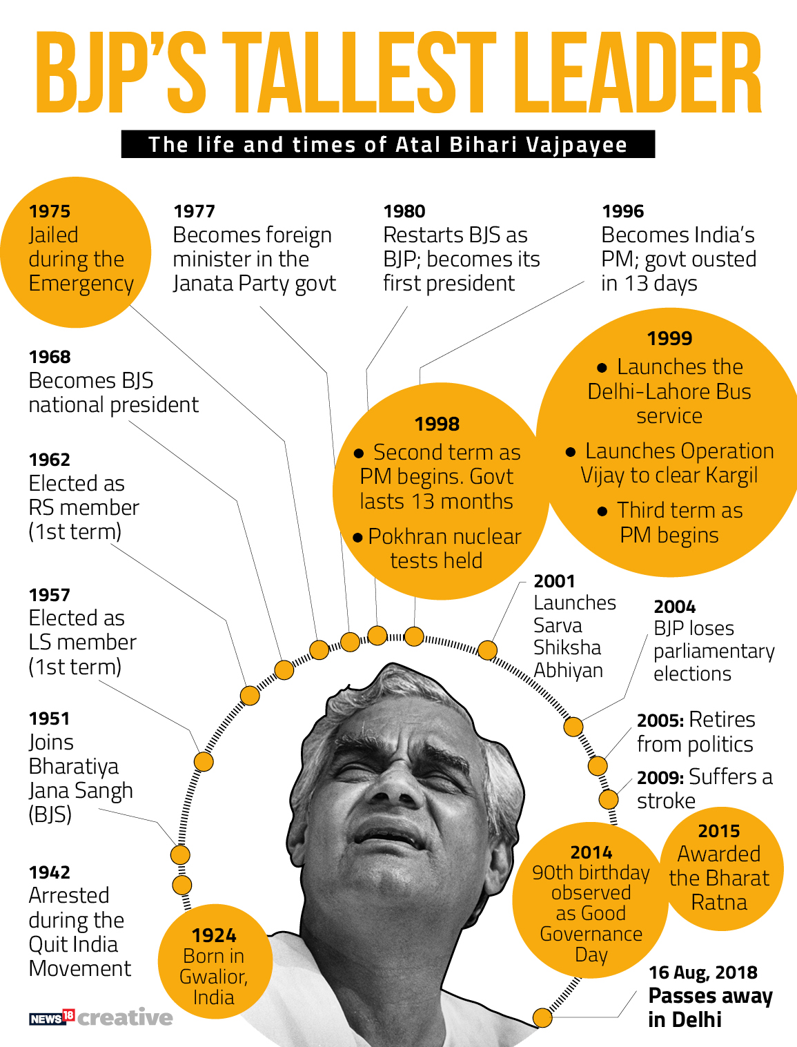 Atal timeline_revised