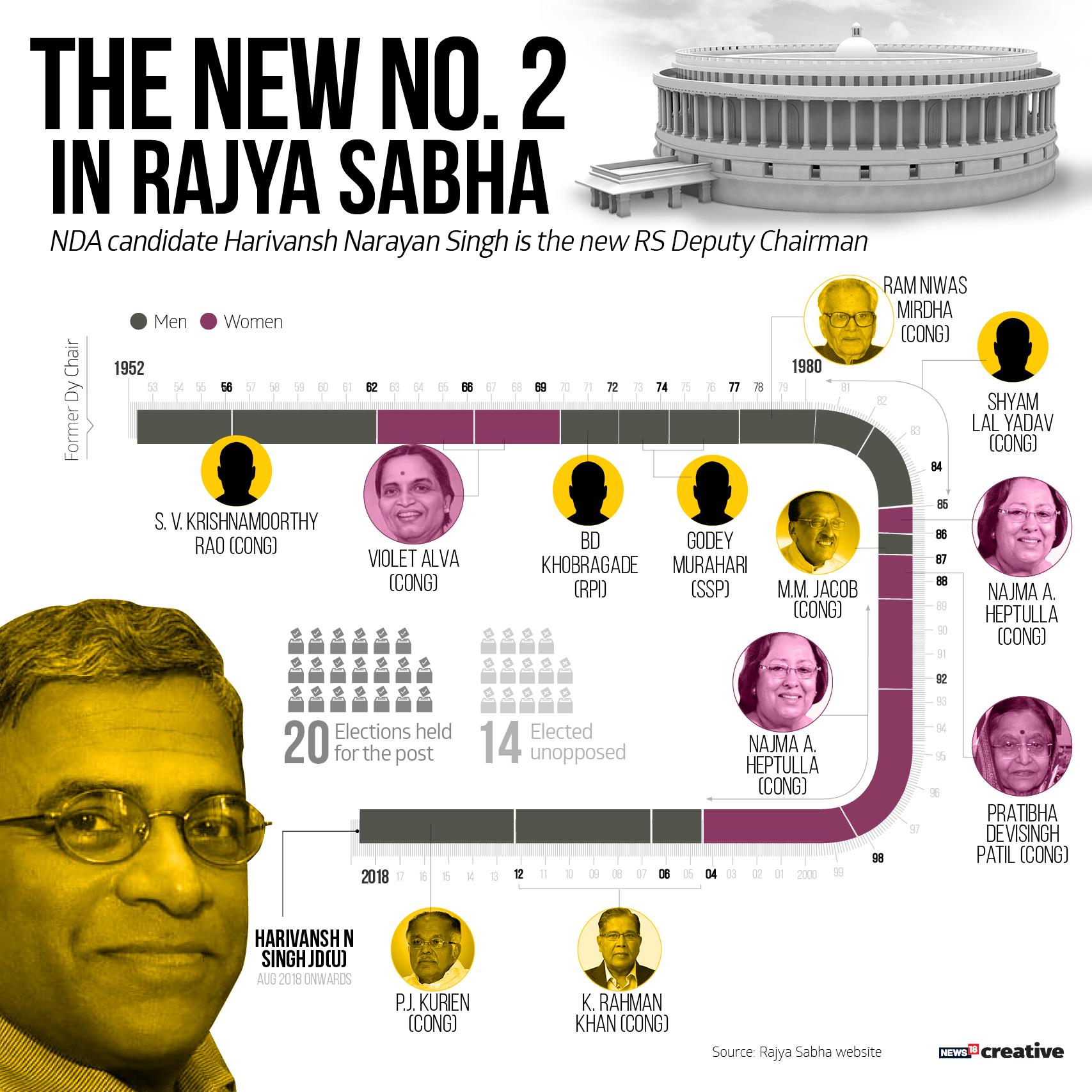 Deputy chairperson of Rajya Sabha_Revised
