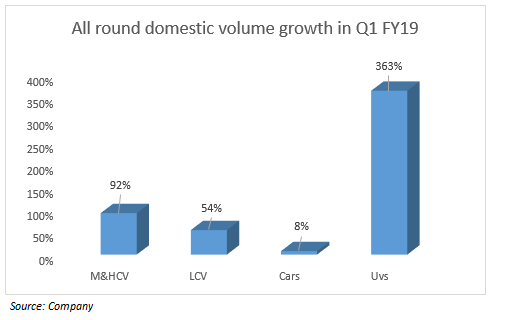 Domestic volume growth