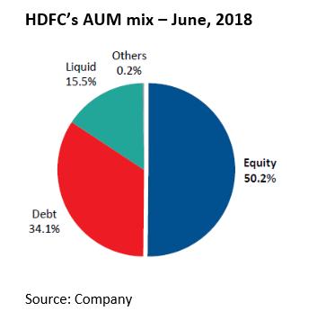 HDFC AMC's AUM mix