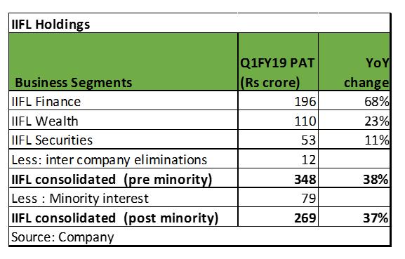 IIFL holdings