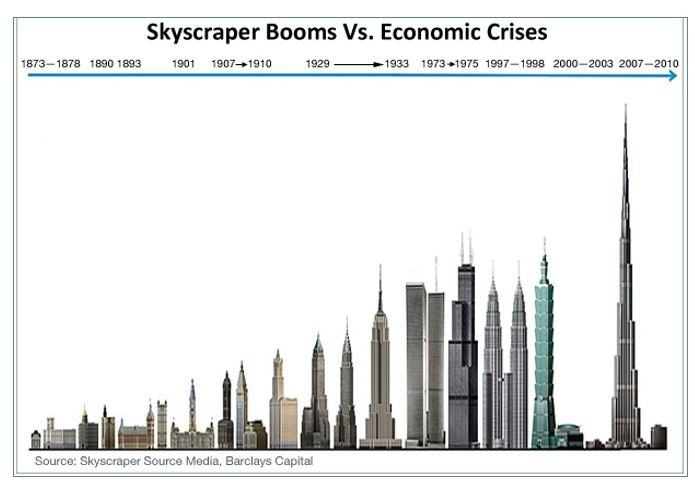 Q5. The Barclays Capital Skyscraper Index was recently proposed and analysed in detail by economists. The concept behind the index being that a rush of skyscraper constructions presages financial crises and/or economic downturn in a country. The Index singled out one 17th century sky-scraper for special mention as it had nothing to do with the emperor's core business. Which skyscraper was this?