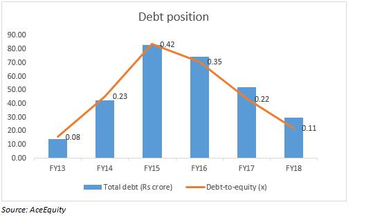 Debt position