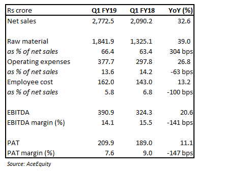 Exide Quarterly snapshot