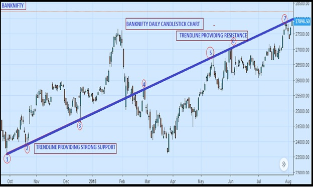 how to draw support and resistance lines pdf