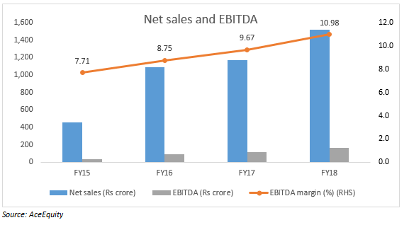 Net sales _ EBITDA