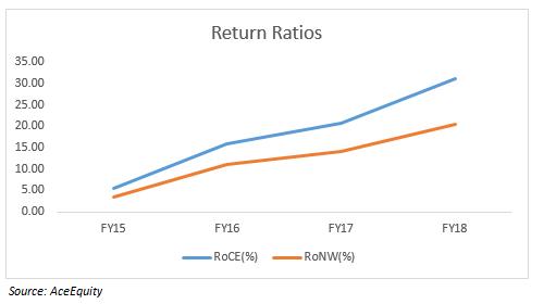 Return Ratios