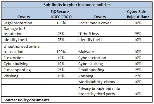 Table 1_cyber insurance