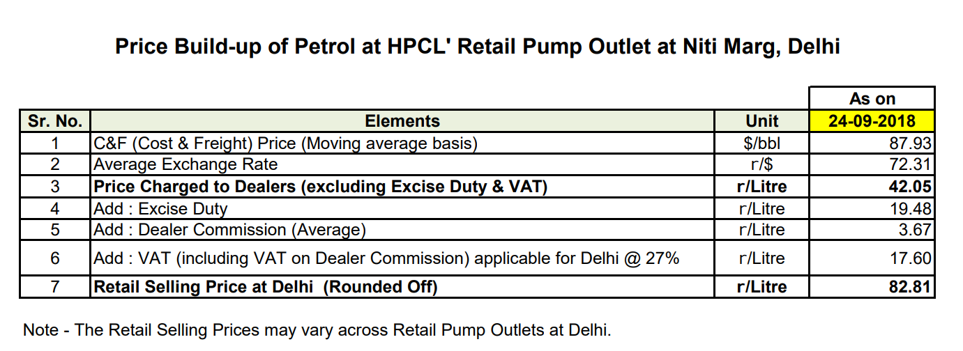 Source: HPCL