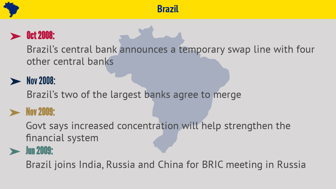 Brazil | The central bank established temporary swap lines with four other central banks and two of the largest banks in the country, Itaú Holding Financeira SA and Unibanco, agreed to merge.