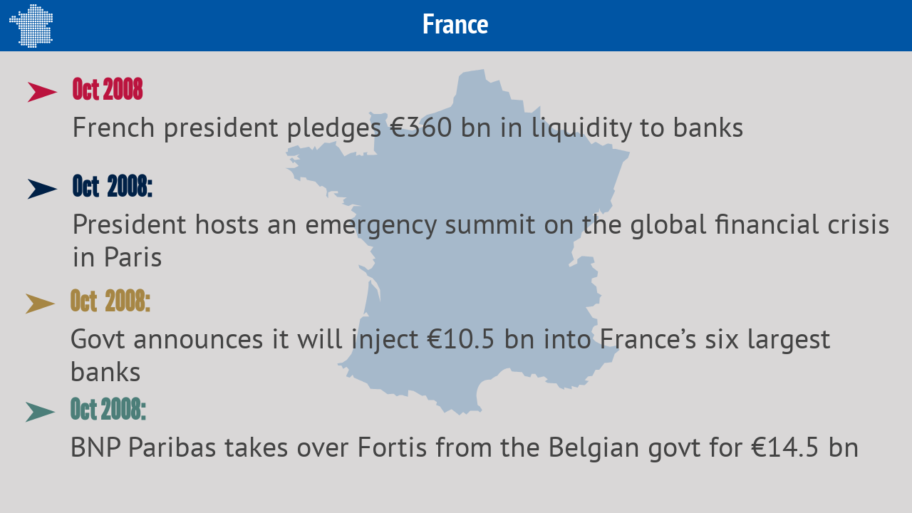 France | President Nicolas Sarkozy decided to infuse funds into the banks and held an emergency summit to discuss the response to the crisis.
