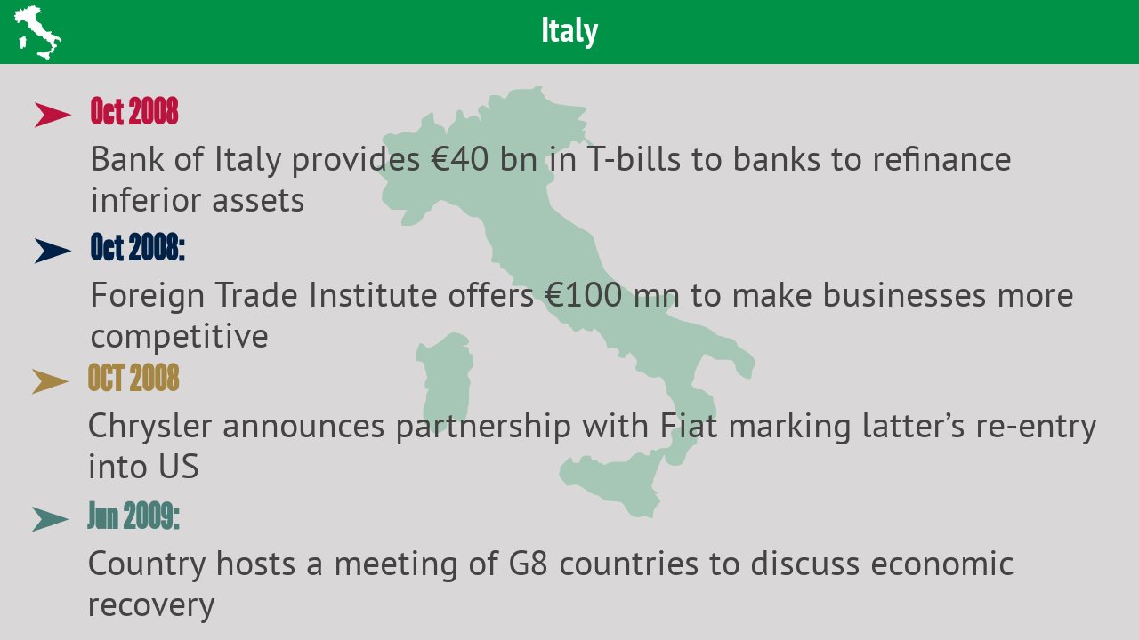 Italy | Apart from infusing funds into the financial system, the country also hosted G8 summit following the crisis.