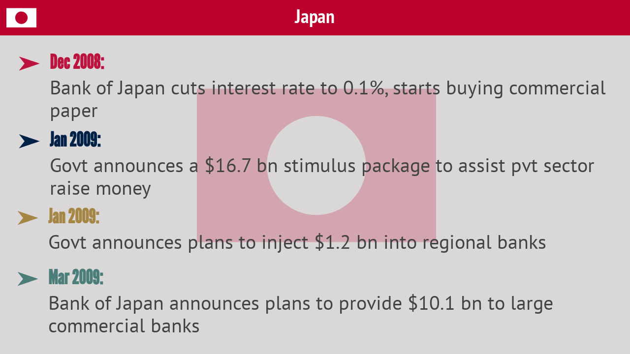 Japan | The Asian economic power brought down the interest rates to a nominal level to increase the liquidity in the market. The government also announced a slew of stimulus packages.