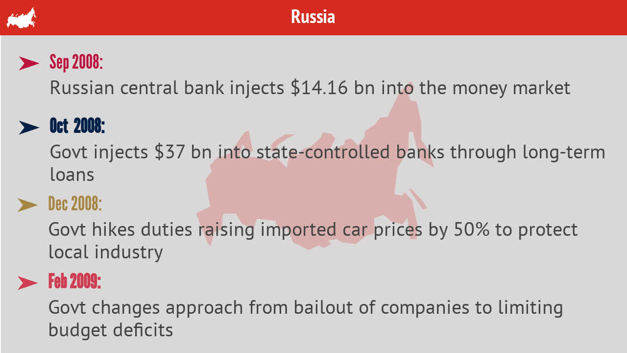 Russia | Starting with injecting fund into the money market, the Russian government later provided long-term loans to state controlled banks.