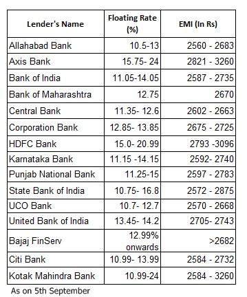 Www Bank Of India Personal Loan