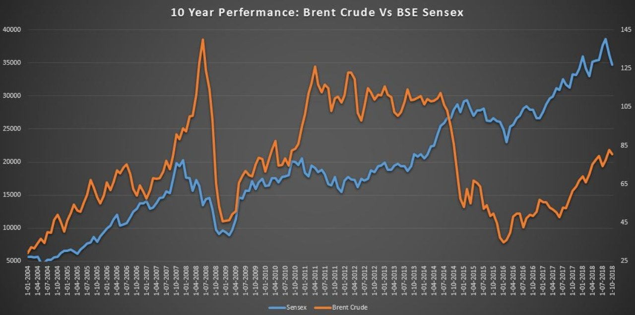 The trend of oil prices and the stock market | Above is a graph plotting the monthly spot prices of Brent crude with the BSE Sensex over a ten year period. It can be clearly seen that the stock markets and crude oil prices generally run in tandem, aside from a sharp drop in oil prices towards the end of 2014. A rise in crude oil prices motivates the more affluent of the OPEC nations to use the rise in oil revenues to spur further growth, and commission industries to take on new projects. This sort of spending has a ripple effect on industries across borders, which reflects as gains in the market.(Source: Reuters and ACE Equity)