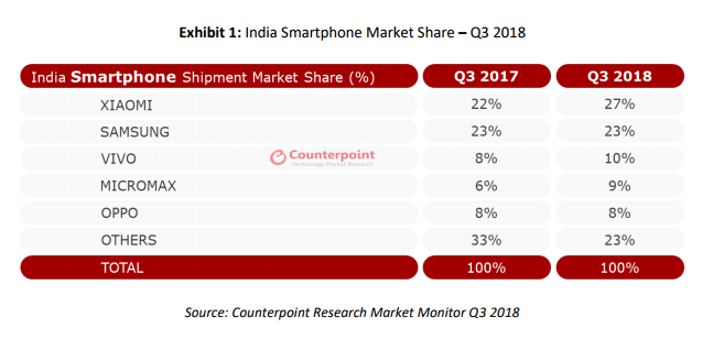 784d6e4aa5 Xiaomi pips Samsung to claim the top spot India s smartphone segment ...