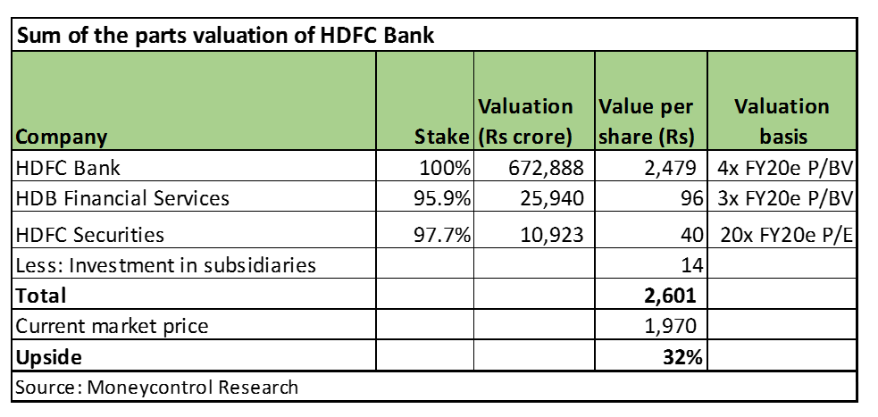 HDFC bank val