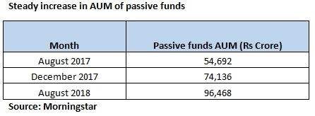 Passive funds_table 1
