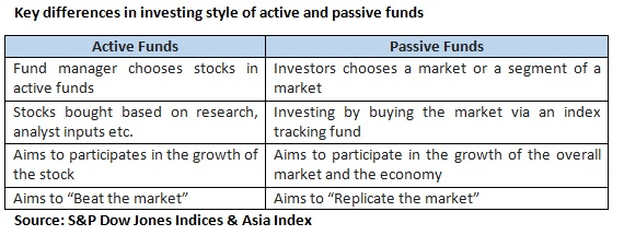 Passive funds_table 2