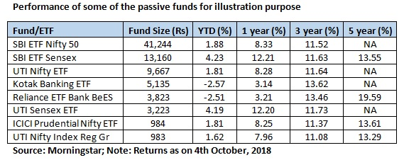 Passive funds_table 3