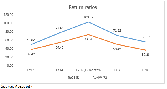 Return ratios