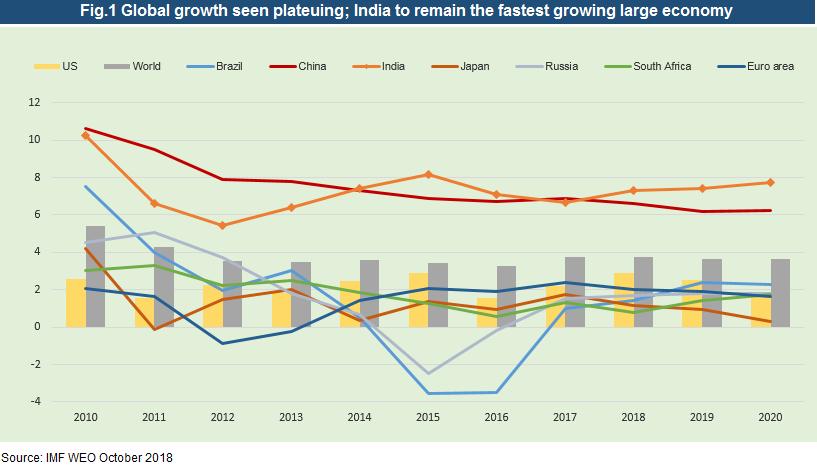 fast growing economy