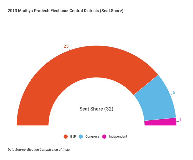 madhya-pradesh-central-districts-region-elections-2013 (3)