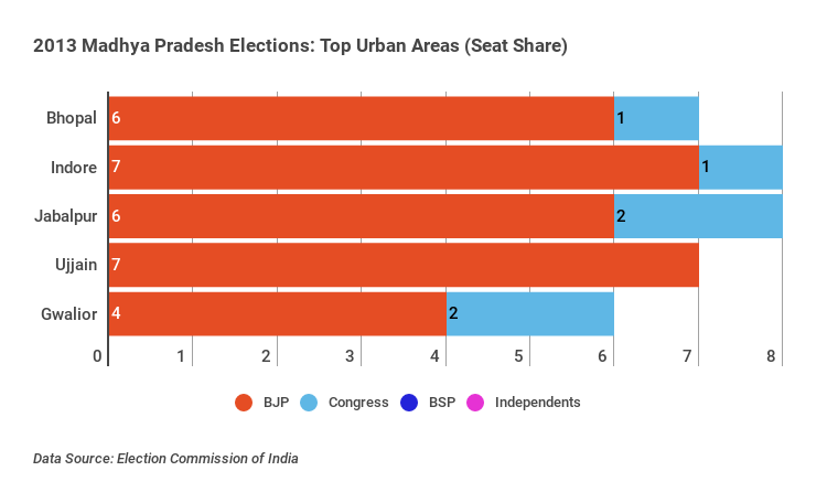 madhya-pradesh-elections-2013-urban-areas-stacked