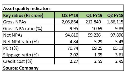 SBI asset quality
