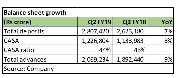 SBI bs growth