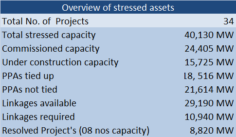 overview stressed assets