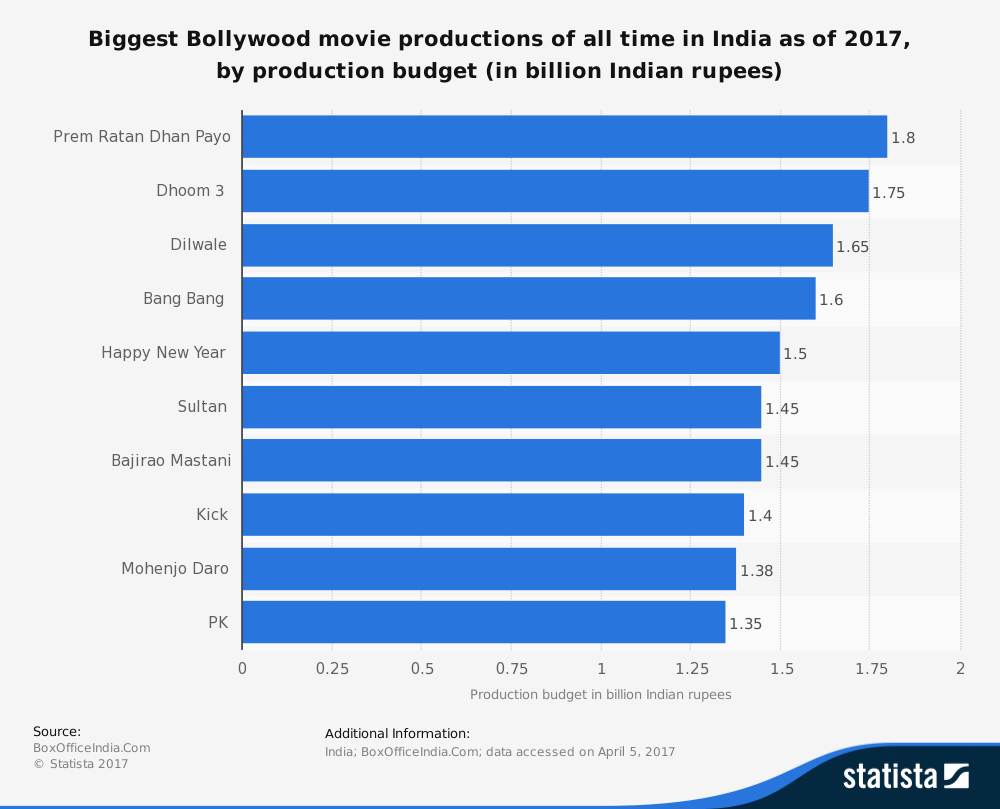 statistic_id695635_movies-with-biggest-production-budgets-in-india-2017