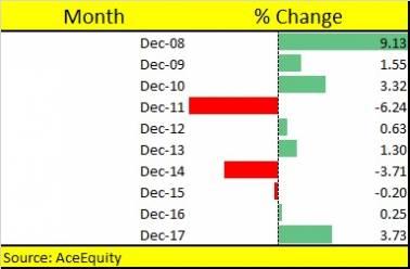 December chart 1