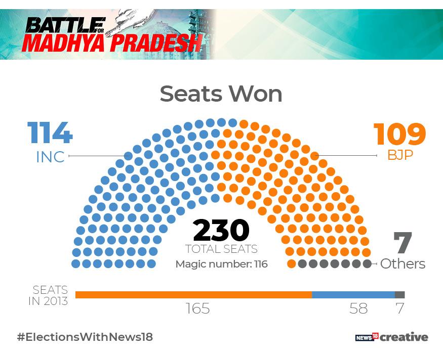 Latest news in hindi madhya pradesh elections
